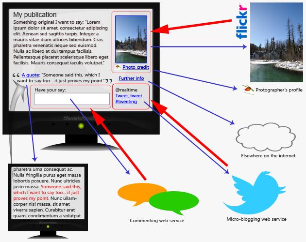 The content/extent publishing model