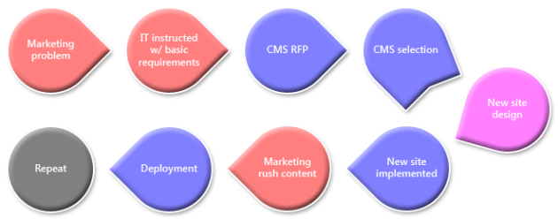 Which came first? The CMS or the failure? (current process)