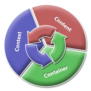 C3IA: Content - Context - Container
